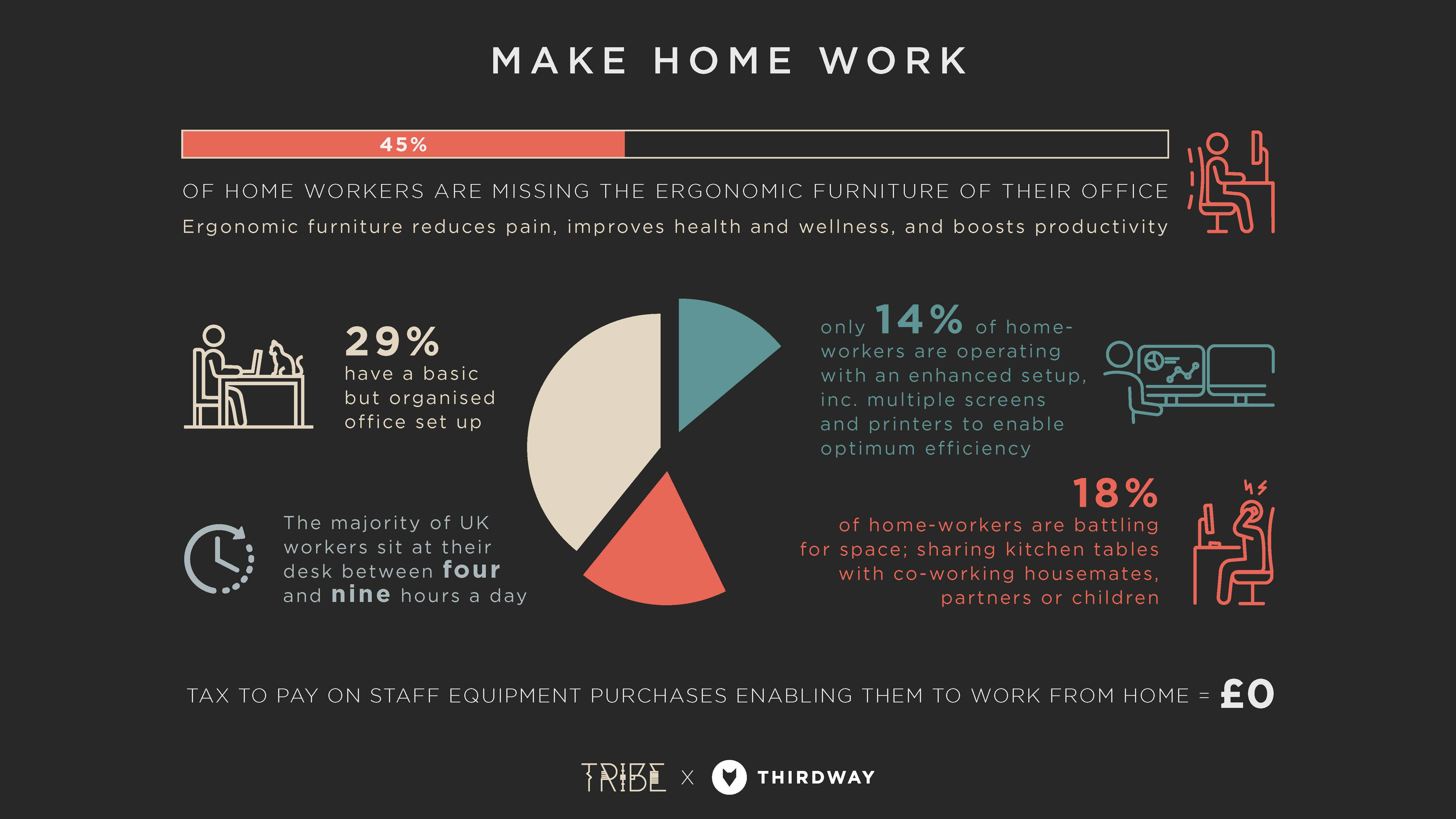 Home office ergonomic furniture statistics